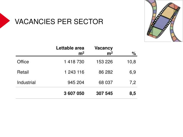 VACANCIES PER SECTOR