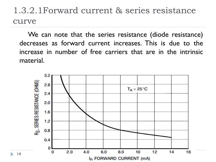 1.3.2.1Forward current & series resistance curve