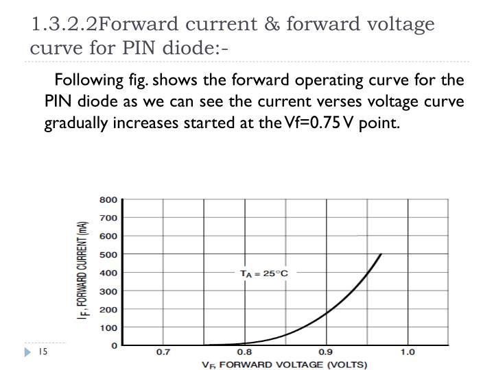 1.3.2.2Forward current & forward voltage curve for PIN diode:-