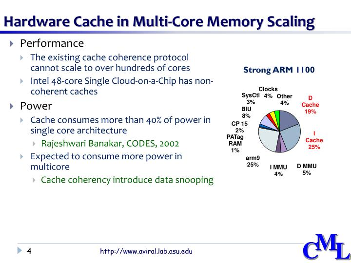 Hardware cache in multi core memory scaling