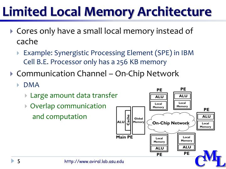 Limited Local Memory