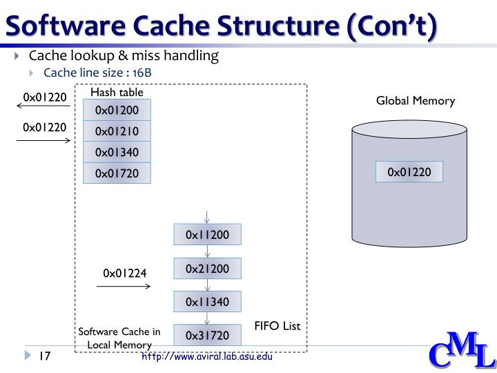 Software Cache Structure (