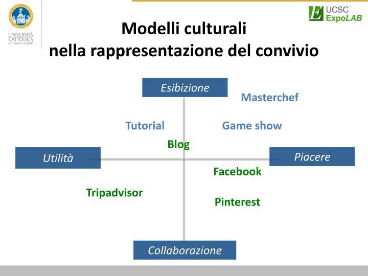 Modelli culturali