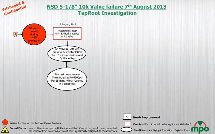"NSD 5-1/8"" 10k Valve failure 7"