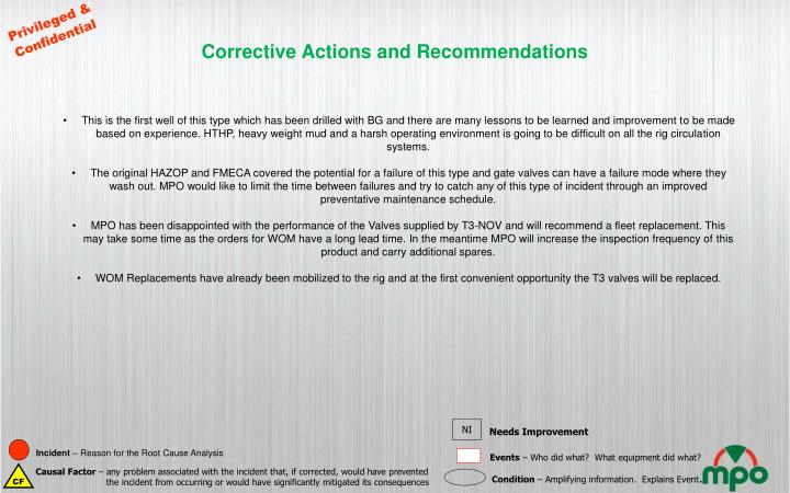 Corrective Actions and Recommendations
