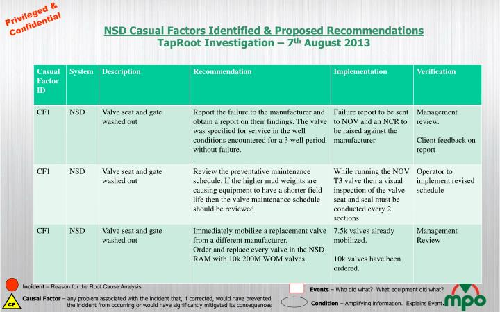 NSD Casual Factors Identified & Proposed Recommendations