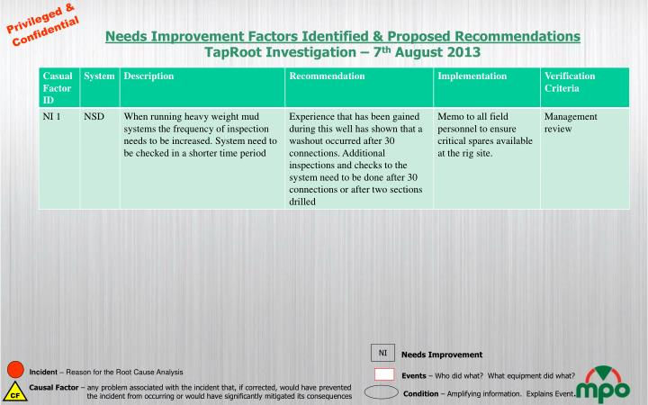 Needs Improvement Factors Identified & Proposed Recommendations