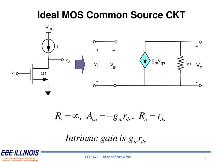 Ideal MOS Common Source CKT