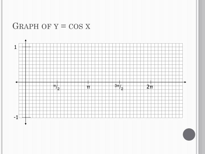 Graph of y = cos x