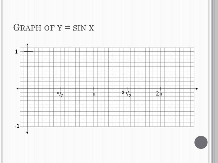 Graph of y = sin x