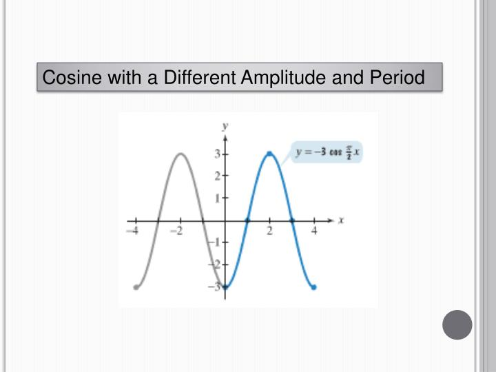 Cosine with a Different Amplitude and Period