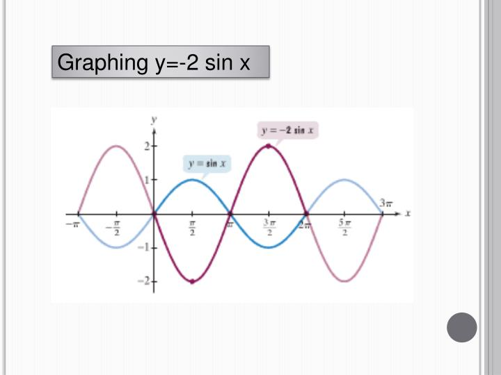 Graphing y=-2 sin x