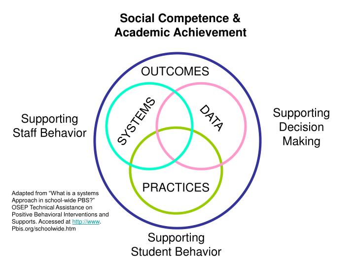 Social Competence &