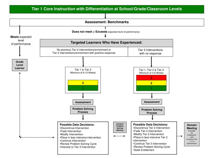 Tier 1 Core Instruction with Differentiation at School/Grade/Classroom Levels