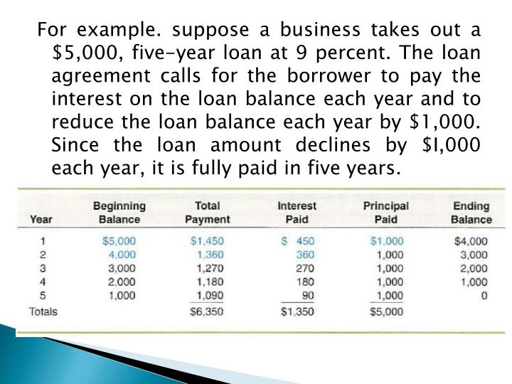 For example. suppose a business takes out a $5,000, five-year loan at 9 percent. The loan agreement calls for the borrower to pay the interest on the loan balance each year and to reduce the loan balance each year by $1,000. Since the loan amount declines by $I,000 each year, it is fully paid in five years.