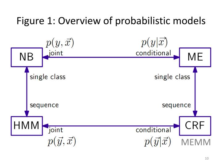 Figure 1: Overview of probabilistic models
