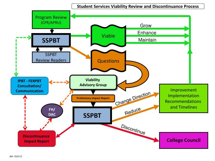 Student Services Viability Review
