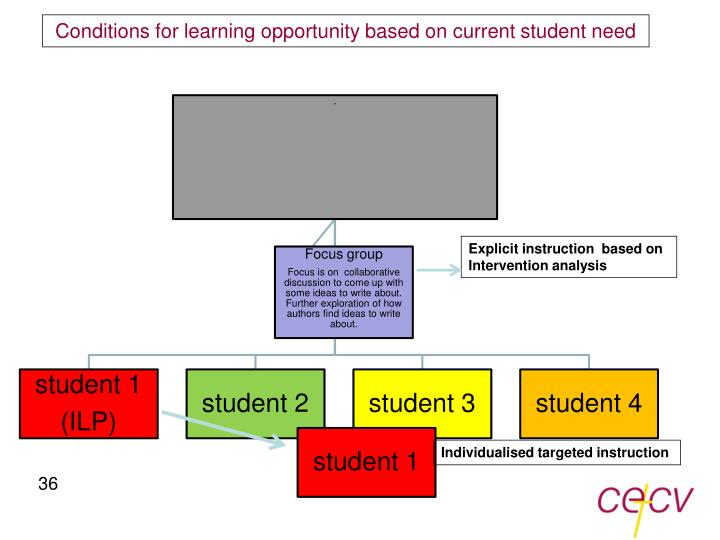 Conditions for learning opportunity based on current student need