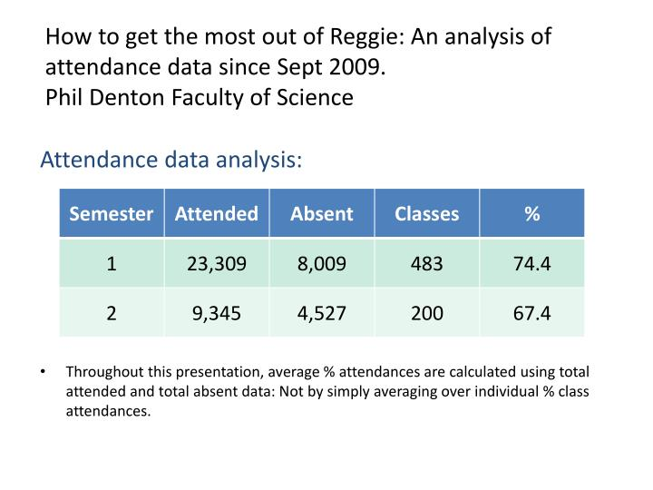 Attendance data analysis: