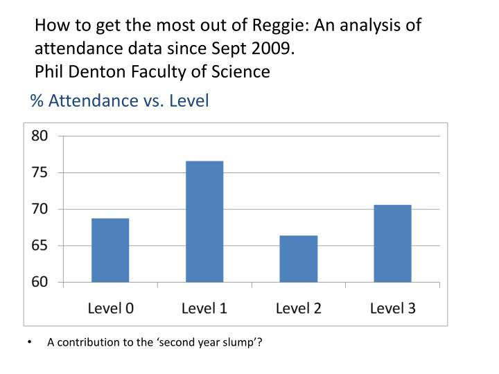 How to get the most out of Reggie: An analysis of attendance data since Sept 2009.