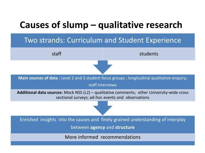Causes of slump – qualitative research