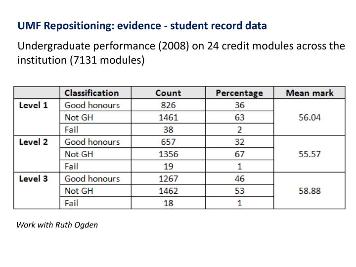 UMF Repositioning: evidence - student record data