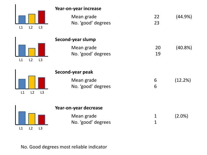 Year-on-year increase
