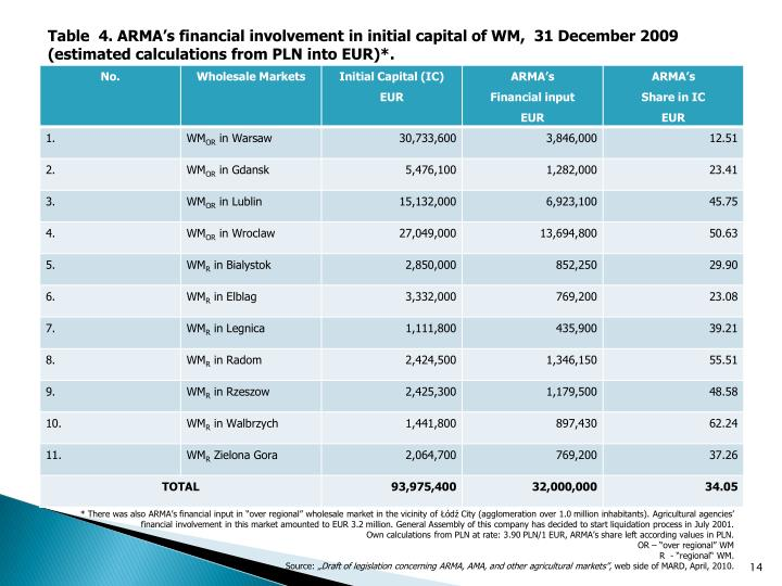 Table  4. ARMA's financial involvement in initial capital of WM,  31 December 2009 (estimated calculations from PLN into EUR)*.