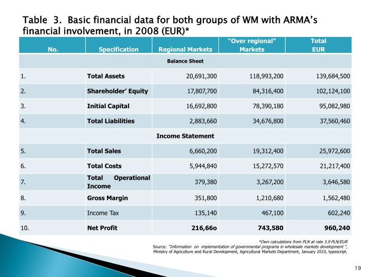 Table  3.  Basic financial data for both groups of WM with ARMA's financial involvement, in 2008 (EUR)*