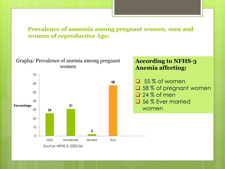 Prevalence of anaemia among pregnant women, men and women of reproductive Age: