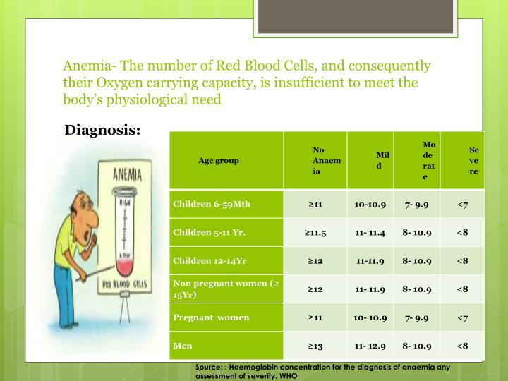 Anemia-