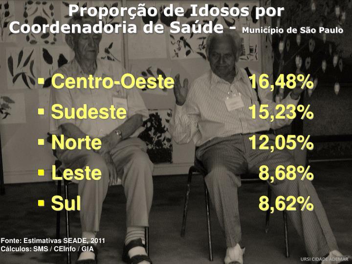 Proporção de Idosos por Coordenadoria de Saúde -
