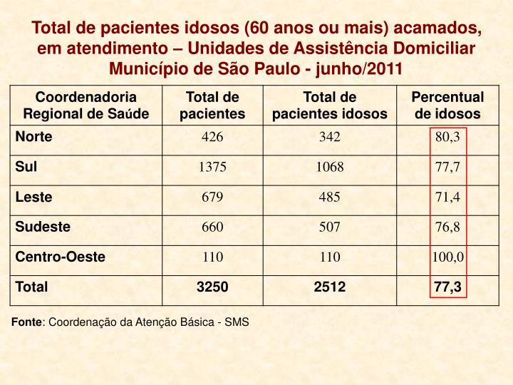 Total de pacientes idosos (60 anos ou mais) acamados, em atendimento – Unidades de Assistência Domiciliar