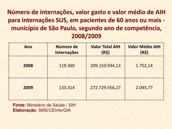 Número de internações, valor gasto e valor médio de AIH para internações SUS, em pacientes de 60 anos ou mais - município de São Paulo, segundo ano de competência, 2008/2009