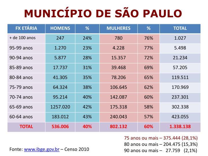 MUNICÍPIO DE SÃO PAULO