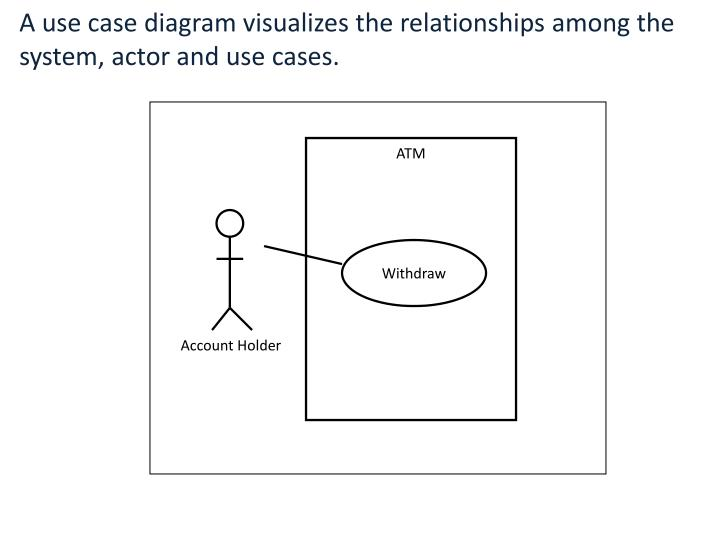 A use case diagram visualizes the relationships among the system, actor and use cases.