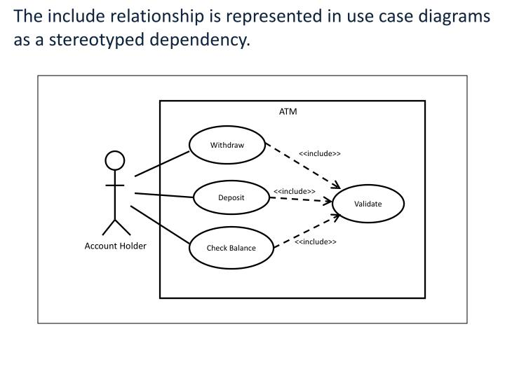 The include relationship is represented in use case diagrams as a stereotyped dependency.