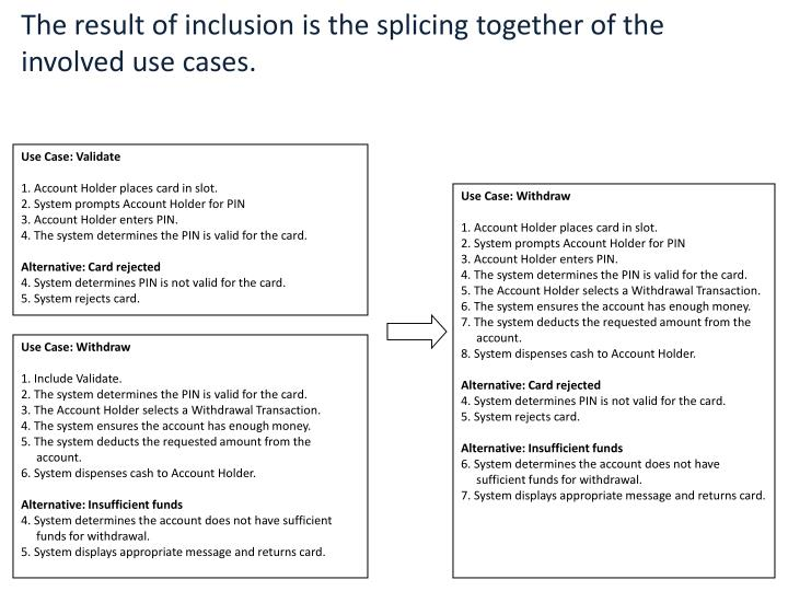 The result of inclusion is the splicing together of the involved use cases.