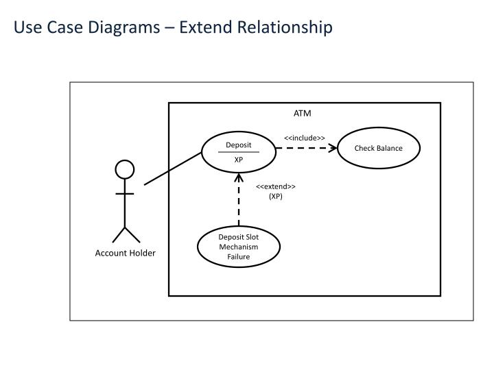 Use Case Diagrams – Extend Relationship