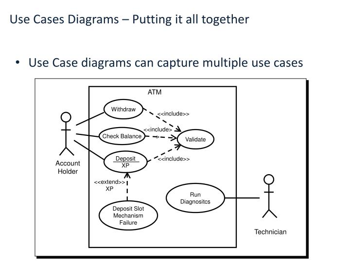 Use Case diagrams can capture multiple use cases