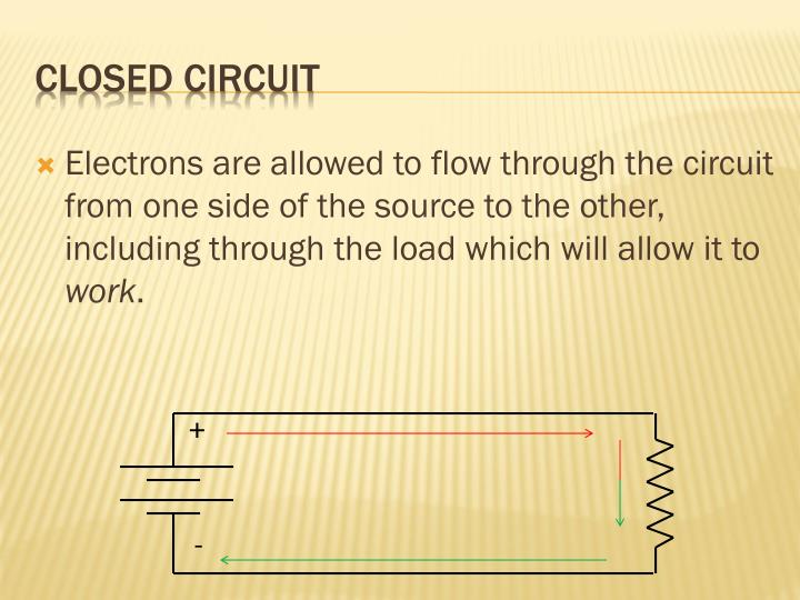Electrons are allowed to flow through the circuit from one side of the source to the other, including through the load which will allow it to