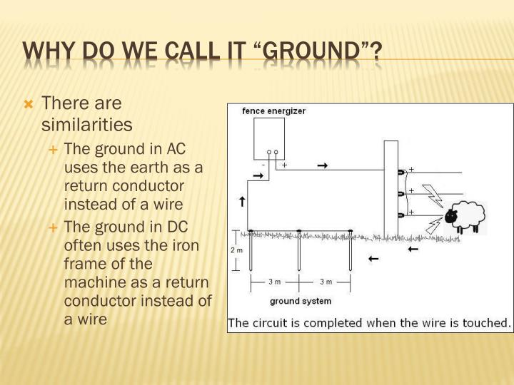"""WHY DO WE CALL IT """"GROUND""""?"""