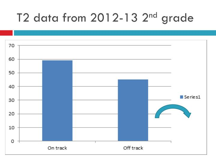 T2 data from 2012-13 2