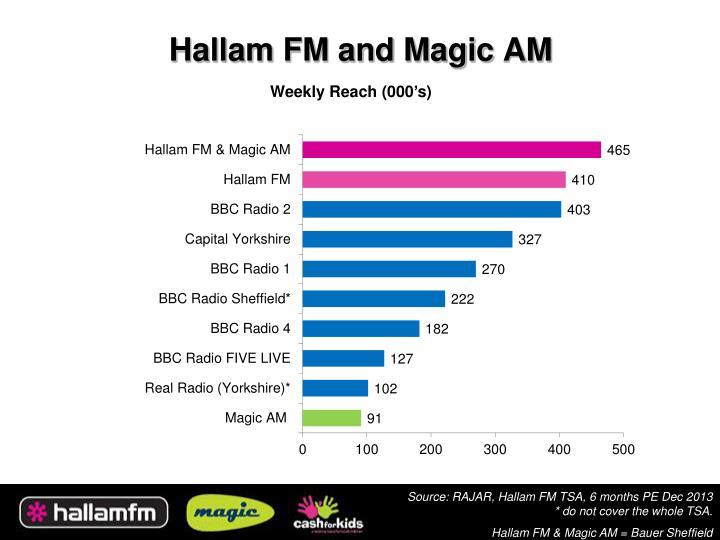 Hallam FM and Magic AM
