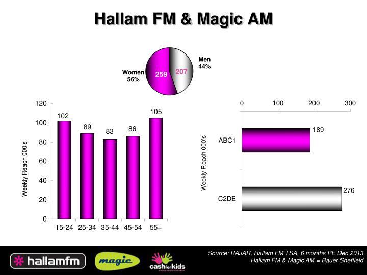 Hallam FM & Magic AM