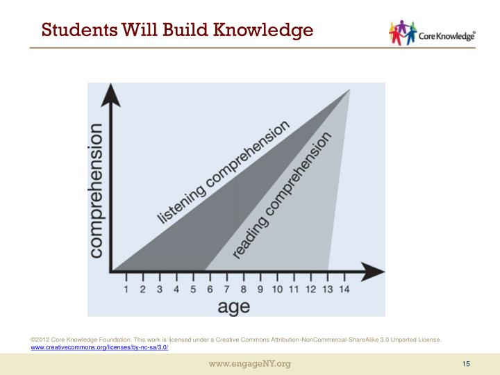 Students Will Build Knowledge