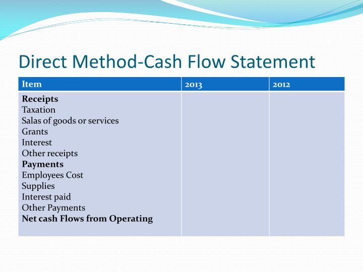 Direct Method-Cash Flow