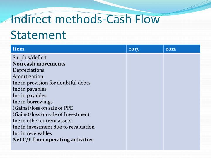 Indirect methods-Cash Flow Statement