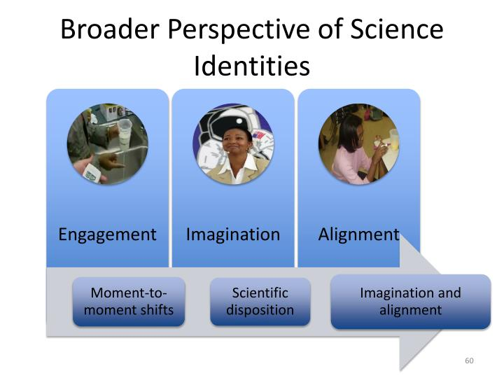Broader Perspective of Science Identities