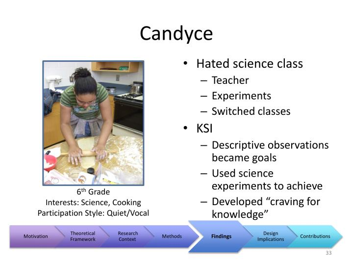 Candyce